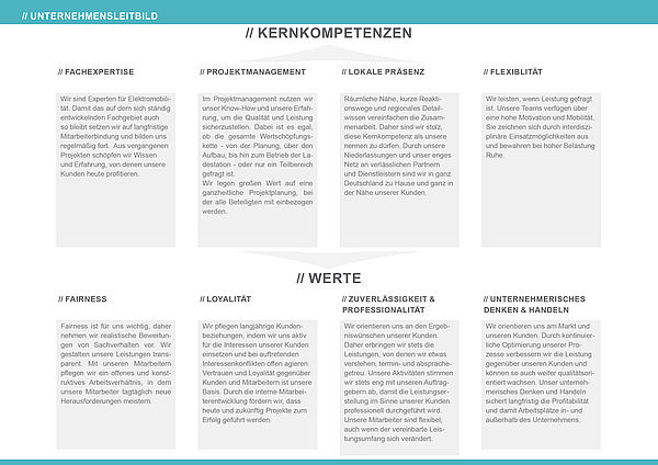 Werte & Kernkonpetenzen des Ladestationen-Anbieters